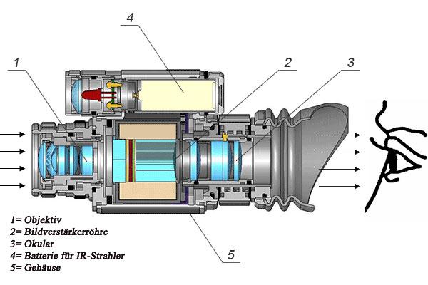 Aufbau Nachtsichtgerät